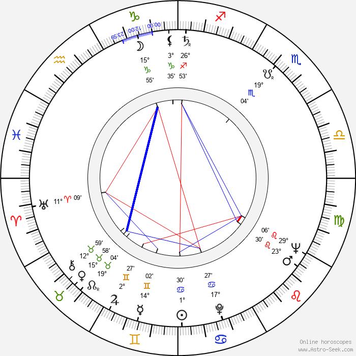 Claude Goretta - Birth horoscope chart