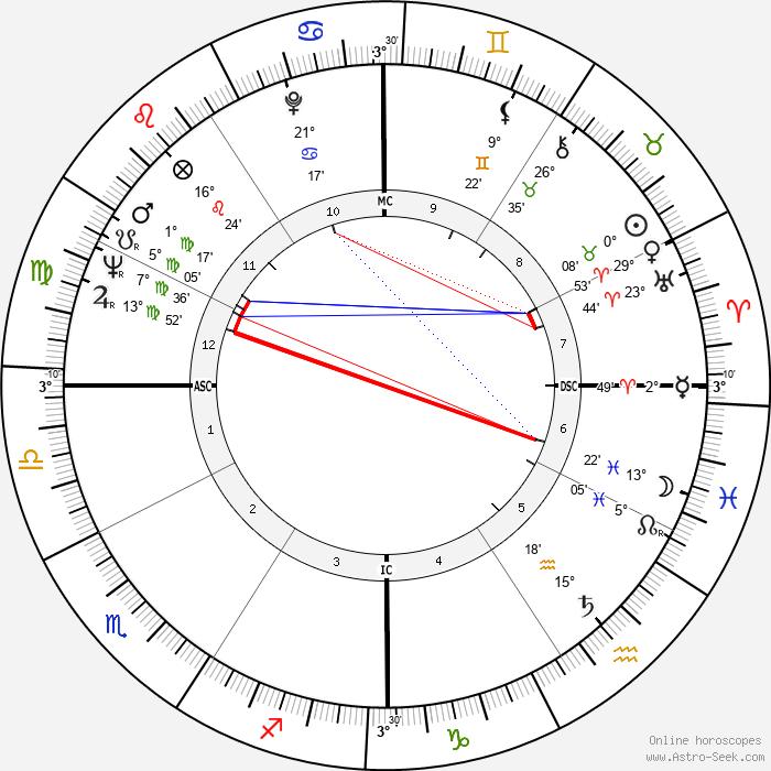 Claude-Jean Philippe - Birth horoscope chart