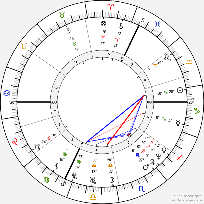 Claude Lastennet - Birth horoscope chart
