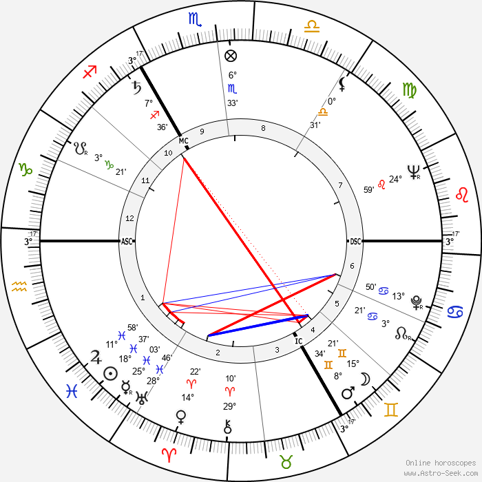 Claude Laydu - Birth horoscope chart