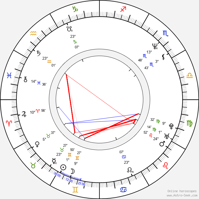 Claude Legault - Birth horoscope chart