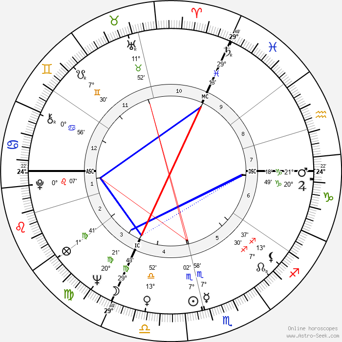 Claude Lelouch - Birth horoscope chart