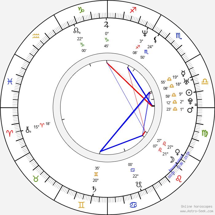Claude Maki - Birth horoscope chart