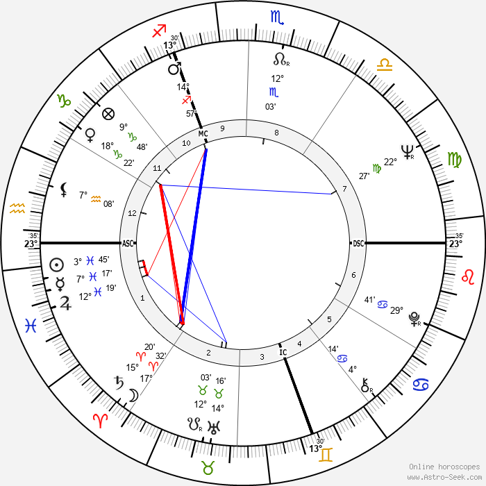 Claude Melki - Birth horoscope chart