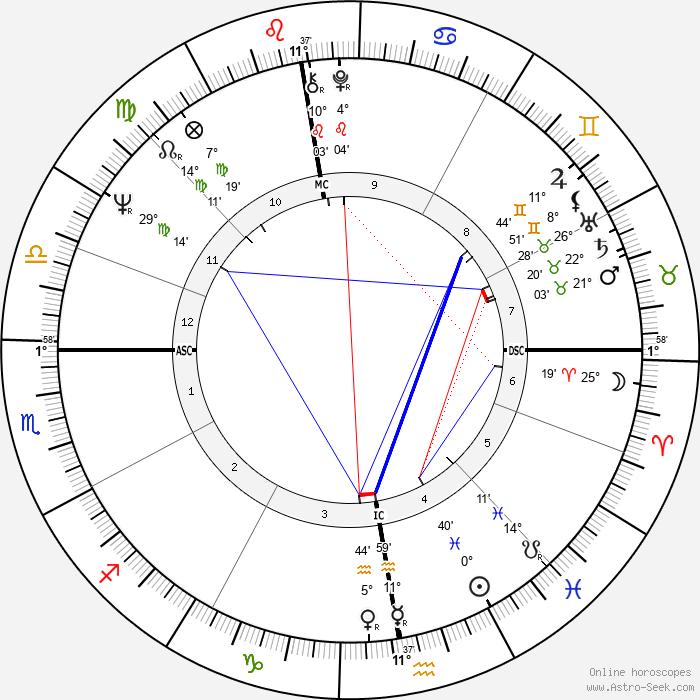 Claude Miller - Birth horoscope chart