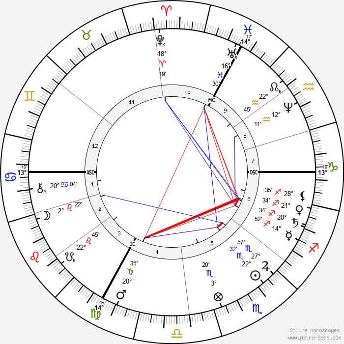 Claude Monet - Birth horoscope chart