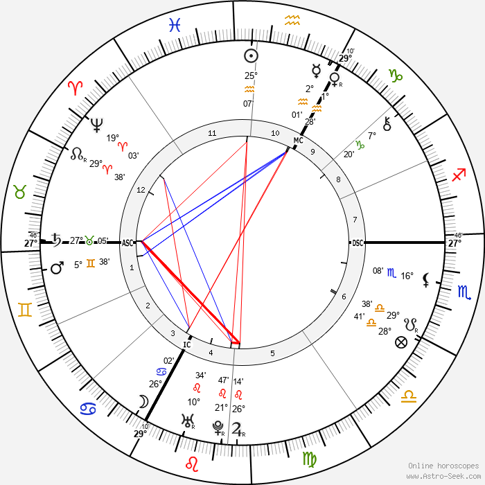 Claude Prosper Jolyot de Crébillon - Birth horoscope chart