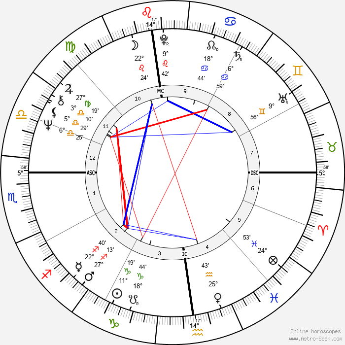 Claude Raffy - Birth horoscope chart