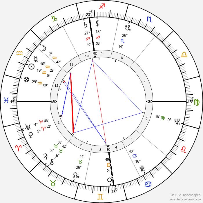 Claude Rich - Birth horoscope chart