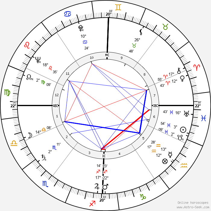 Claude Sautet - Birth horoscope chart