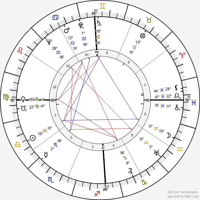 Claude Simon - Birth horoscope chart