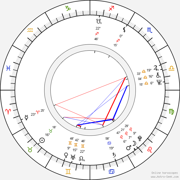 Claude Stratz - Birth horoscope chart