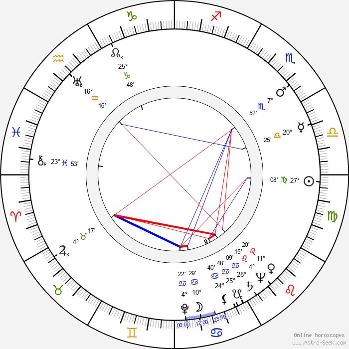 Claude Viriot - Birth horoscope chart