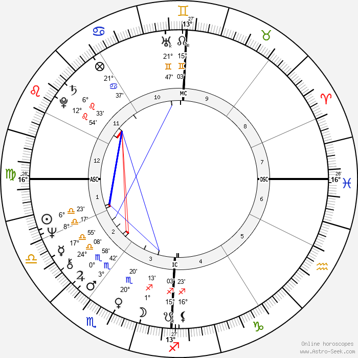 Claude Vorilhon - Birth horoscope chart