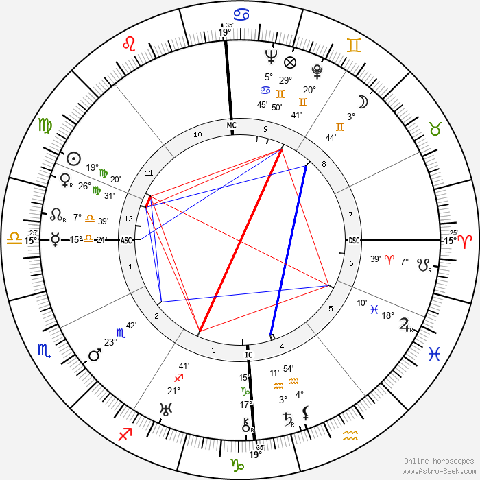 Claudette Colbert - Birth horoscope chart