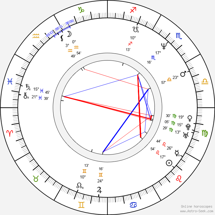 Claudia Christian - Birth horoscope chart