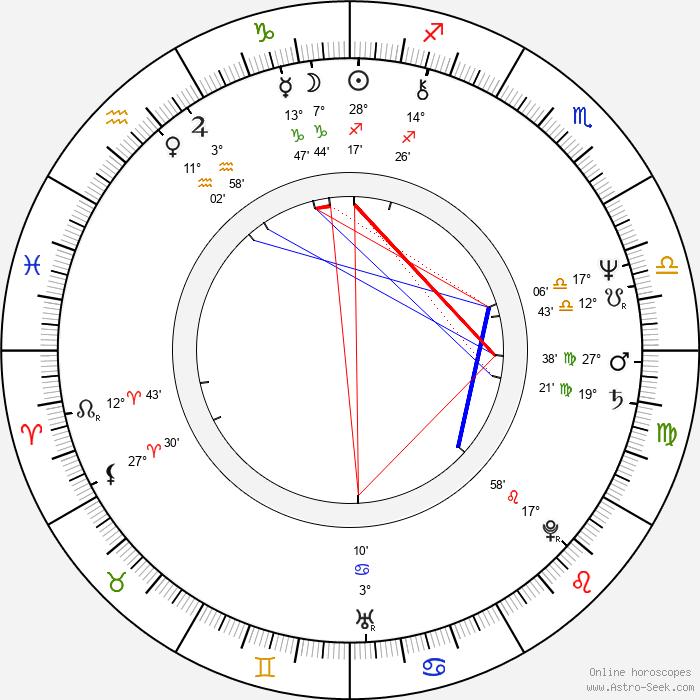 Claudia Jennings - Birth horoscope chart
