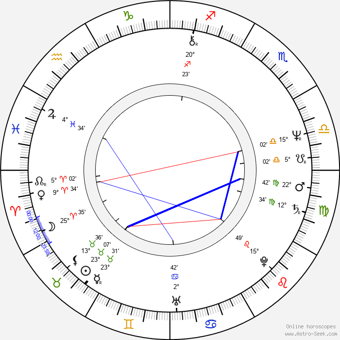 Claudia Loerding - Birth horoscope chart