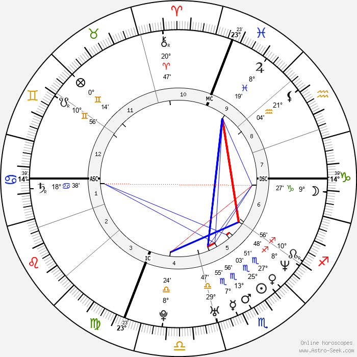 Claudia Pandolfi - Birth horoscope chart