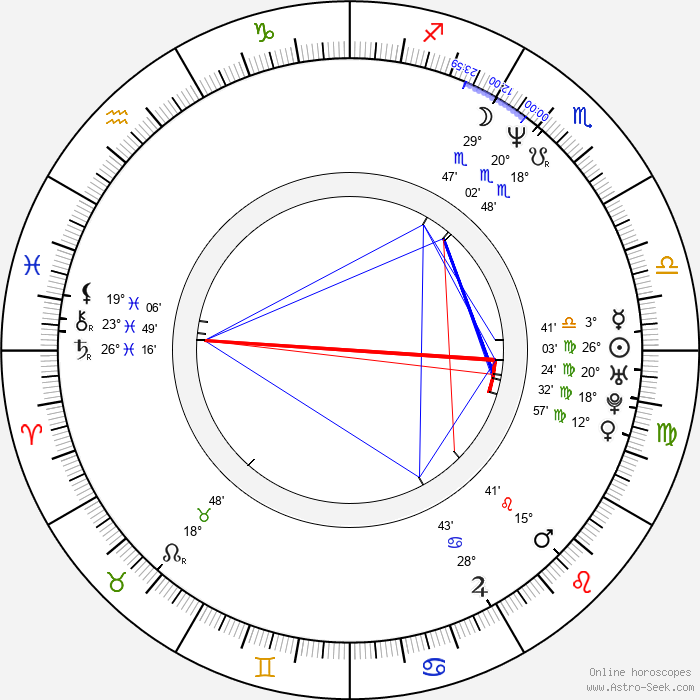 Claudia Schmutzler - Birth horoscope chart