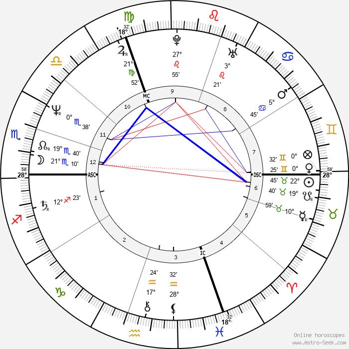 Claudie Andre-Deshays - Birth horoscope chart