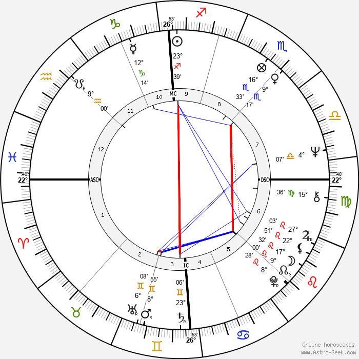 Claudie Ossard - Birth horoscope chart