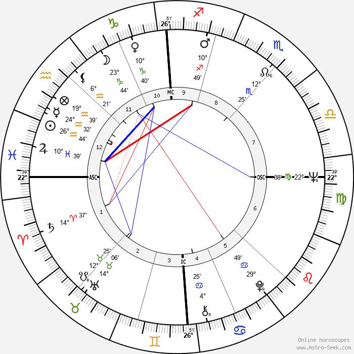 Claudine Coster - Birth horoscope chart