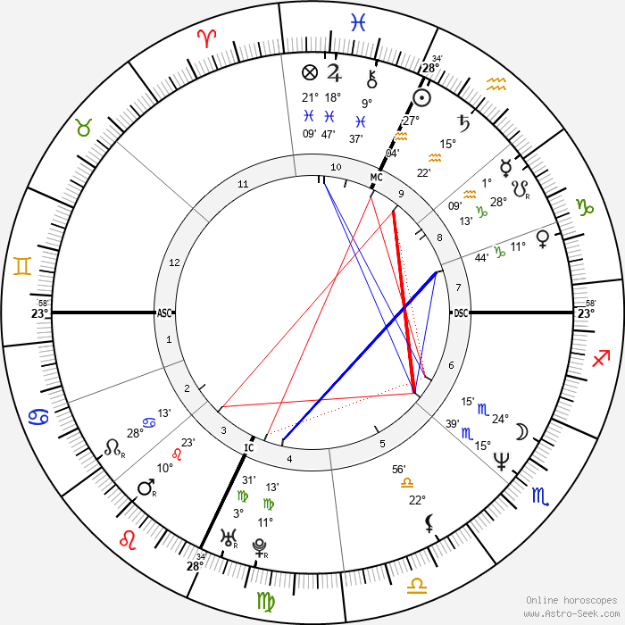 Claudio Amendola - Birth horoscope chart