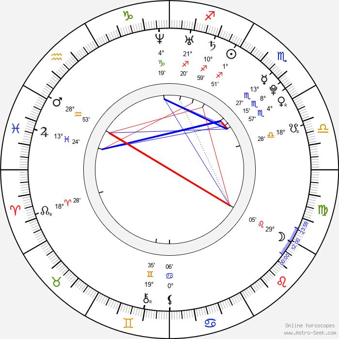 Claudio Ammendola - Birth horoscope chart