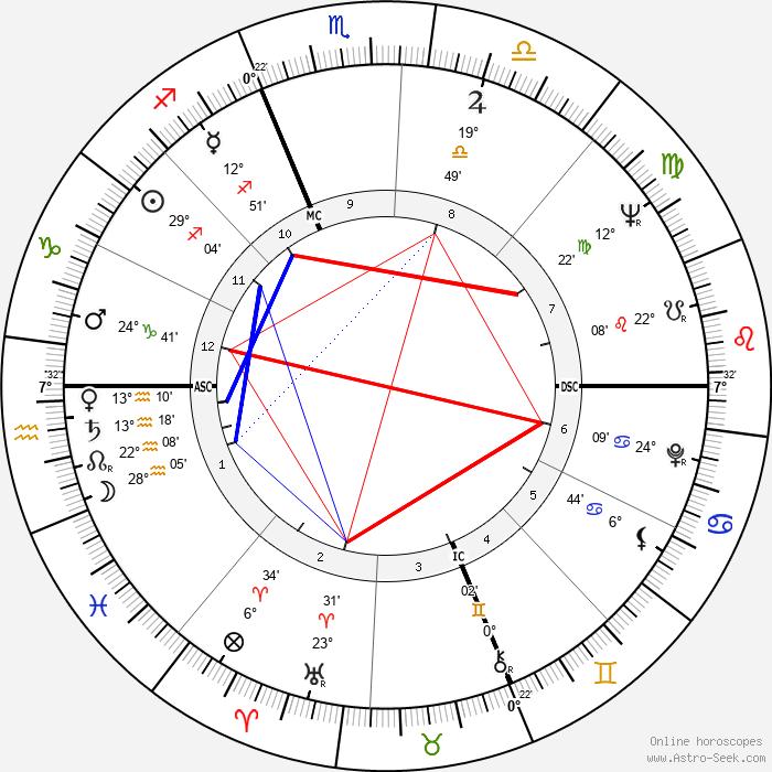 Claudio Bizzarri - Birth horoscope chart