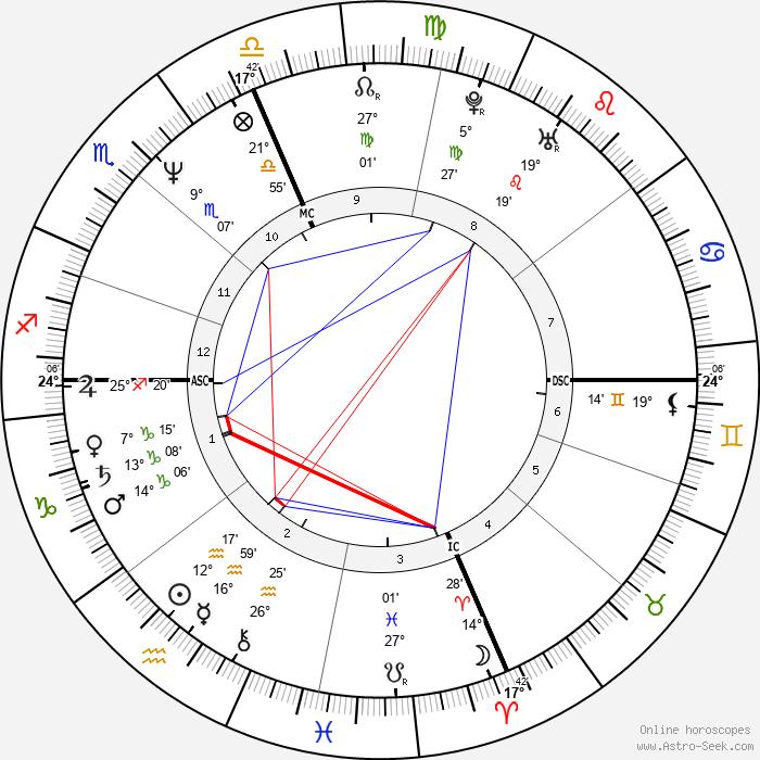 Claudio Panatta - Birth horoscope chart