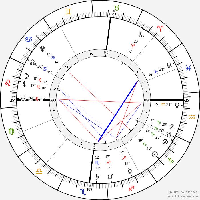 Claudio Villo - Birth horoscope chart