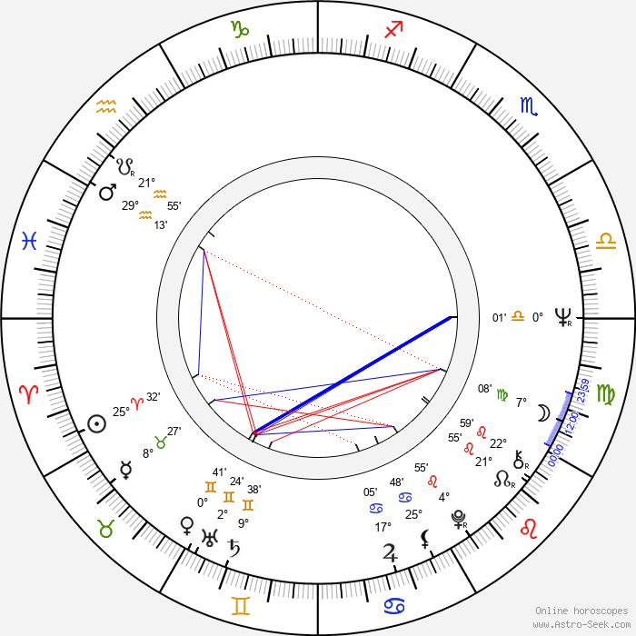 Claus Fuchs - Birth horoscope chart