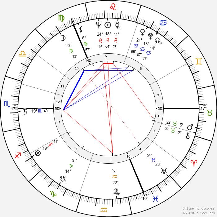 Claus von Bülow - Birth horoscope chart