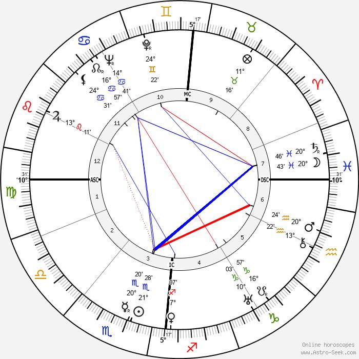 Claus von Stauffenberg - Birth horoscope chart