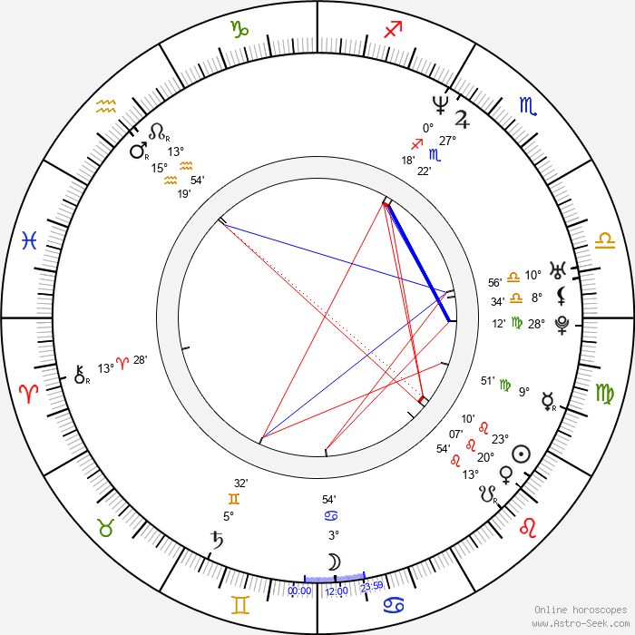 Clayton Simchick - Birth horoscope chart