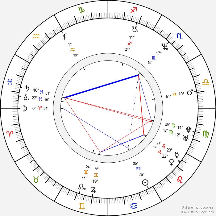Clea Lewis - Birth horoscope chart