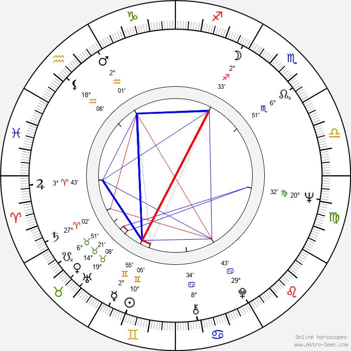 Cleavon Little - Birth horoscope chart