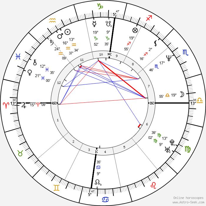 Cleews Vellay - Birth horoscope chart