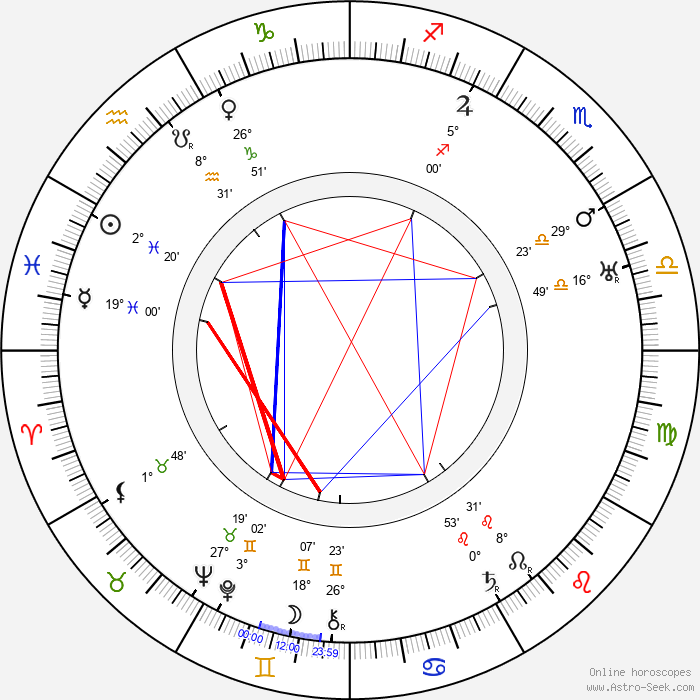 Clemence Dane - Birth horoscope chart
