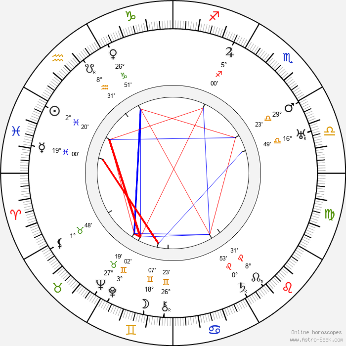 Clemence Dane - Birth horoscope chart