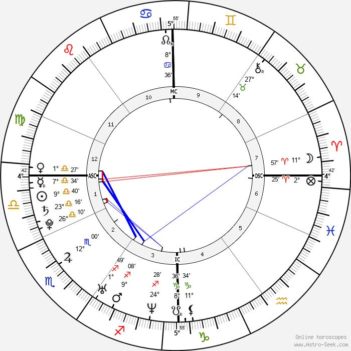 Clémence Poésy - Birth horoscope chart