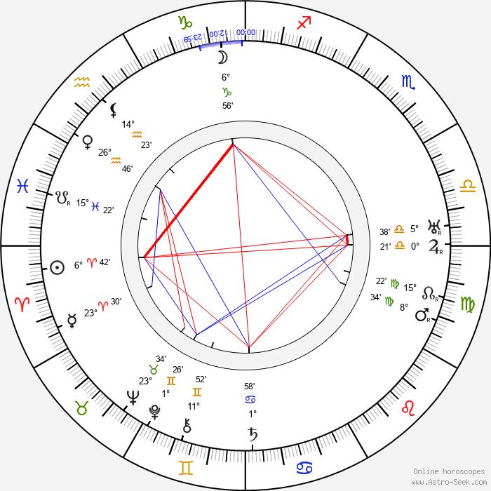 Clemens Holzmeister - Birth horoscope chart