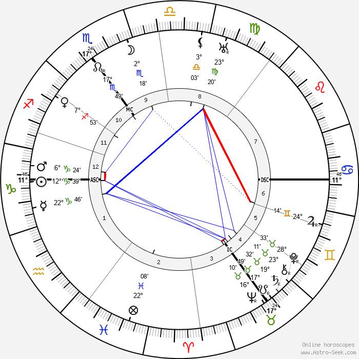 Clement Attlee - Birth horoscope chart