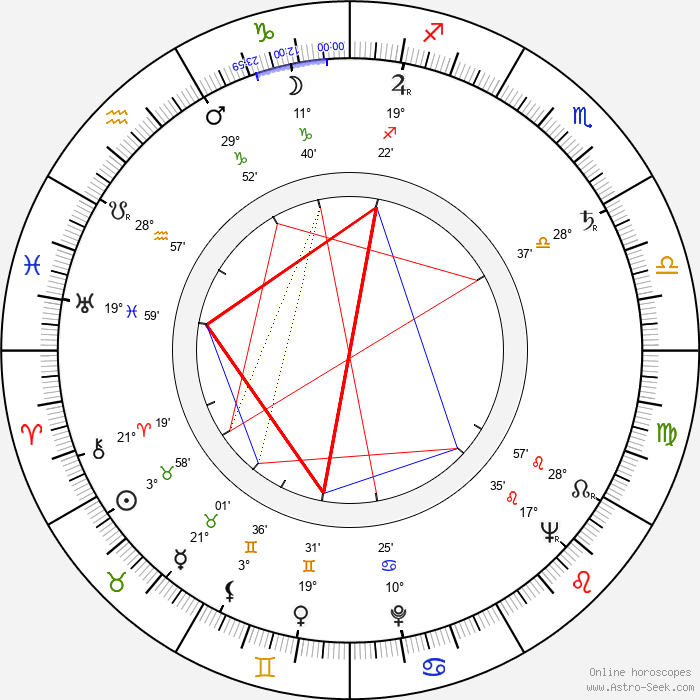 Clement Freud - Birth horoscope chart