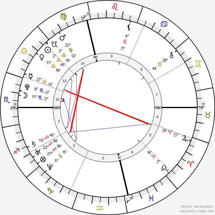 Clément Lefert - Birth horoscope chart