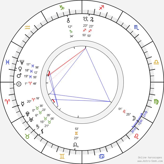 Clément Maurice - Birth horoscope chart