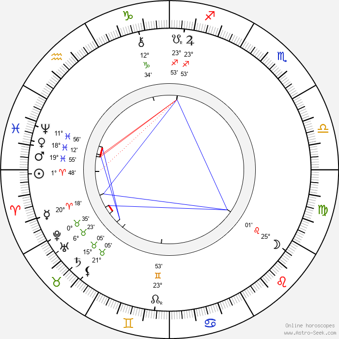 Clément Maurice - Birth horoscope chart