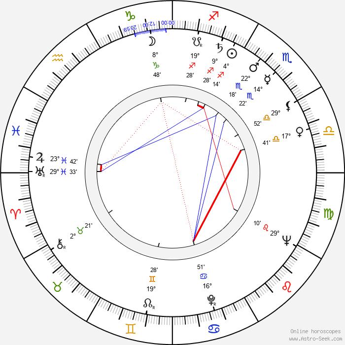 Clément Michu - Birth horoscope chart