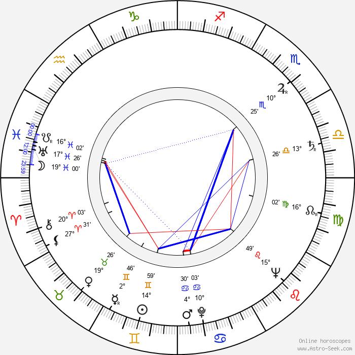 Cleo Virginia Andrews - Birth horoscope chart